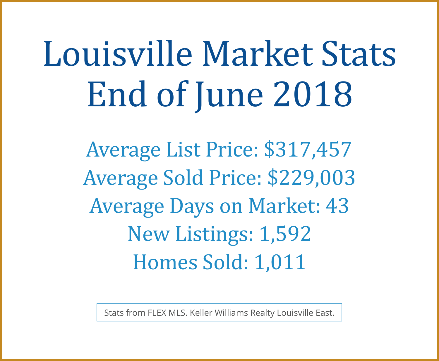 <a href='https://www.louisvillervg.com/index.php?types[]=1&types[]=2&areas[]=city:Louisville&beds=0&baths=0&min=0&max=100000000&map=0&quick=1&submit=Search' title='Search Properties in Louisville'>Louisville</a> June 2018 Real Estate Stats