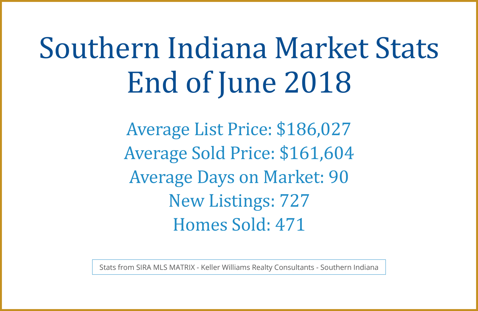 Southern Indiana Home Sales June 2018